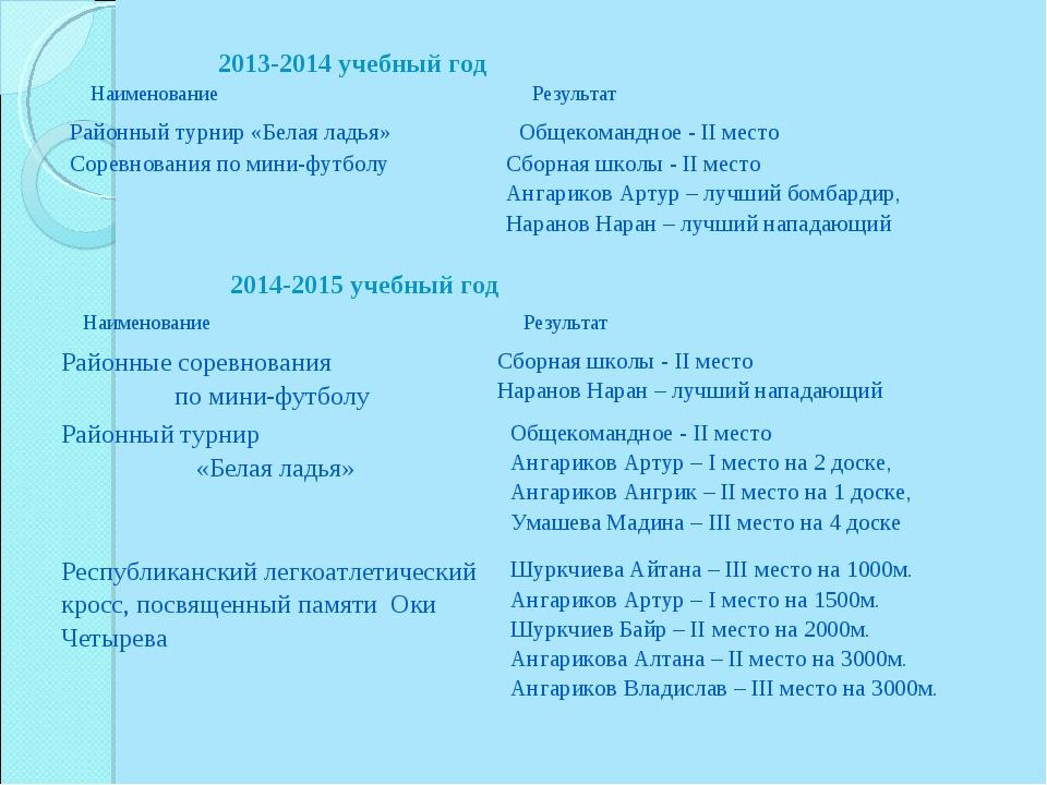 2013-2014 учебный год 2014-2015 учебный год Наименование Результат Районный...