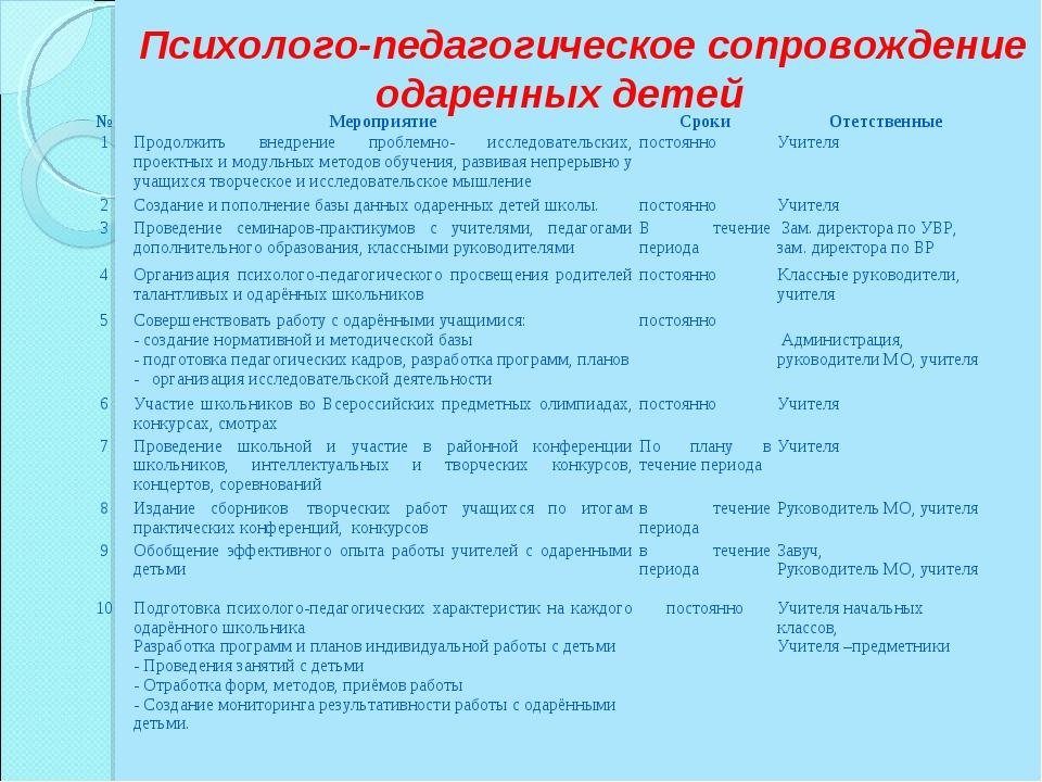 Психолого-педагогическое сопровождение одаренных детей №МероприятиеСр...