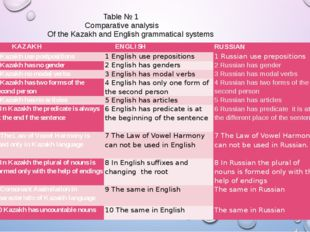 Table № 1 Comparative analysis Of the Kazakh and English grammatical systems