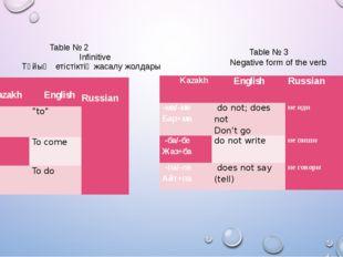 Table № 2 Infinitive Тұйық етістіктің жасалу жолдары Table № 3 Negative form