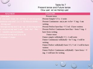 Table № 7 Present tense and Future tense Осы шақ және Келер шақ KAZAKH ENGLI