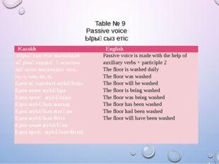 Table № 9 Passive voice Ырықсыз етіс Kazakh English Ырықсыз етіс мынандай жұ