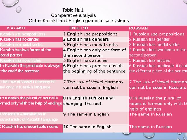 Table № 1 Comparative analysis Of the Kazakh and English grammatical systems...