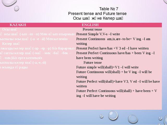 Table № 7 Present tense and Future tense Осы шақ және Келер шақ KAZAKH ENGLI...