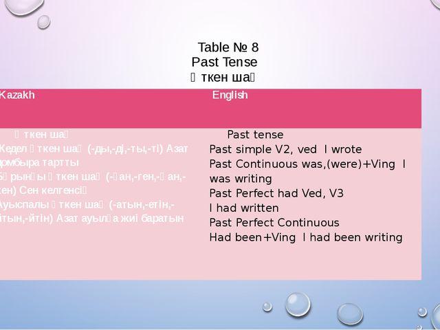 Table № 8 Past Tense Өткен шақ Kazakh English Өткен шақ Жедел өткен шақ (-ды...