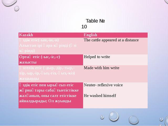 Table № 10 Kazakh English Өздік етіс(-ын,-ін,-н) Алыстан ірі қара көрінді (ө...