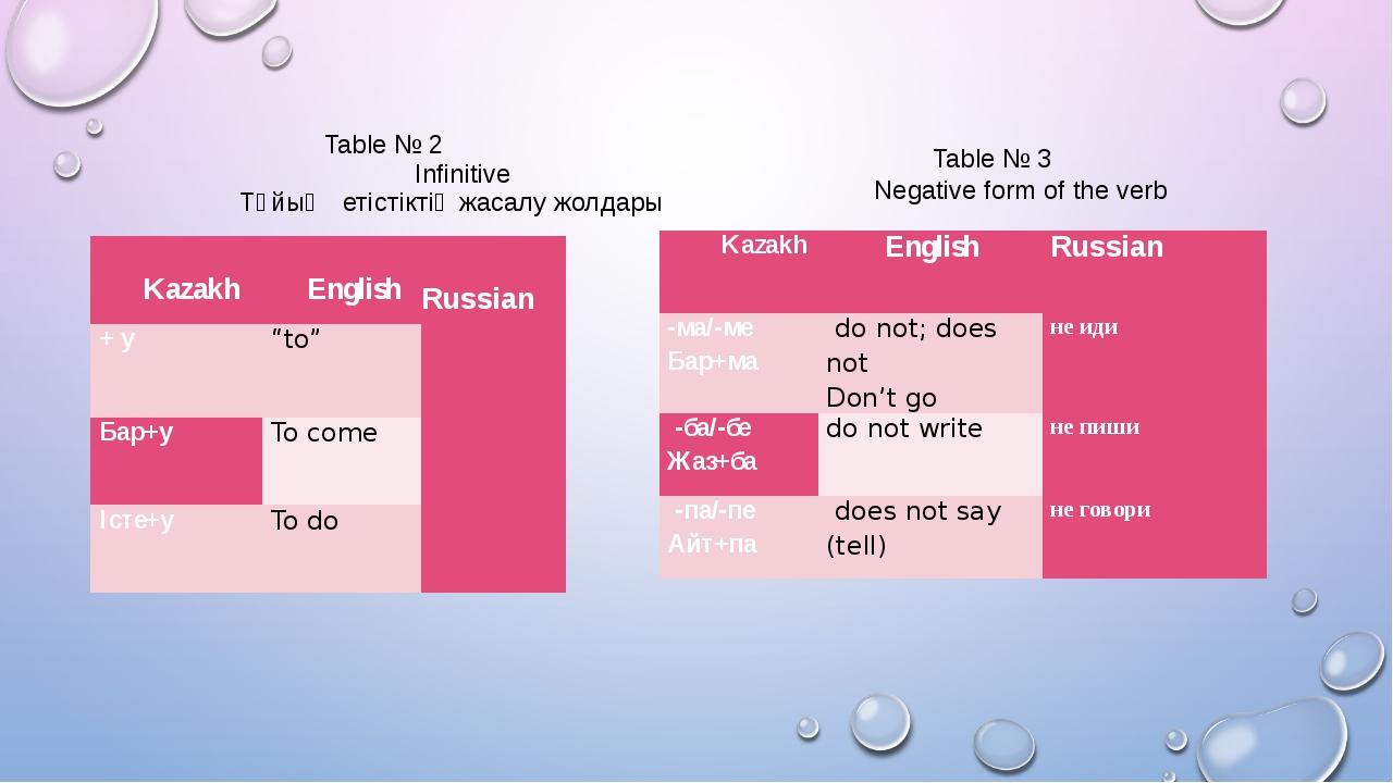 Table № 2 Infinitive Тұйық етістіктің жасалу жолдары Table № 3 Negative form...