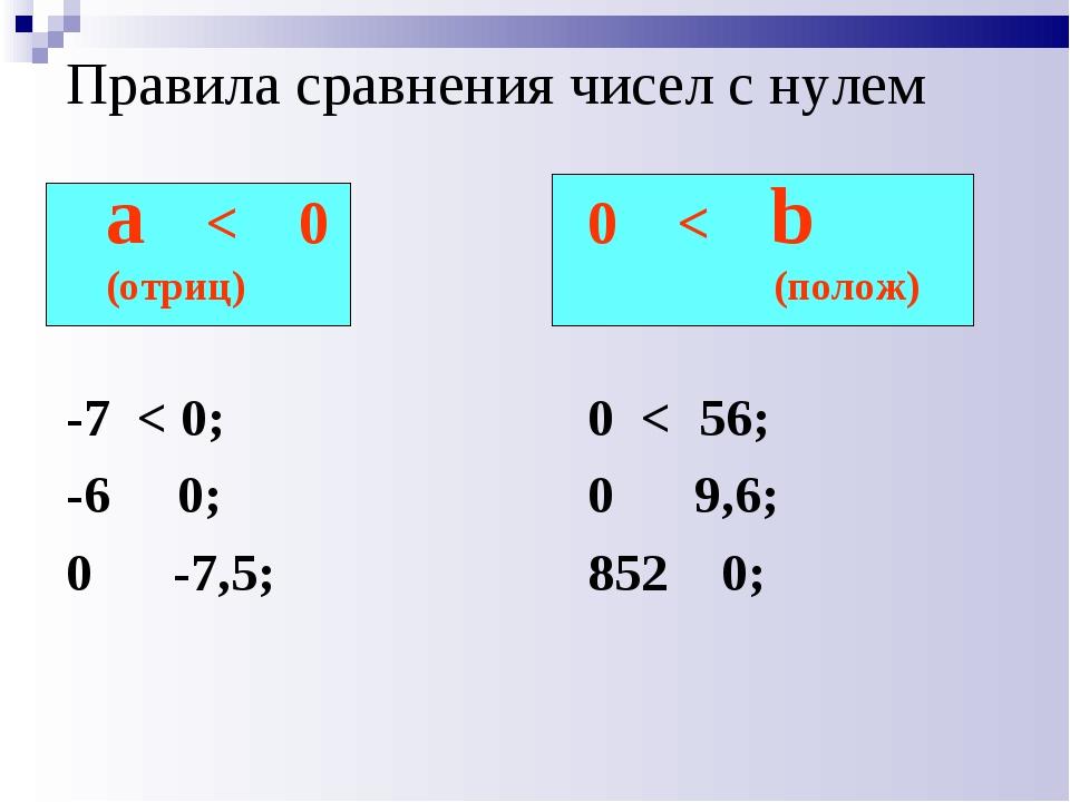 Правила сравнения чисел с нулем a < 0 (отриц) -7 < 0; -6 0; 0 -7,5; 0 < b (по...