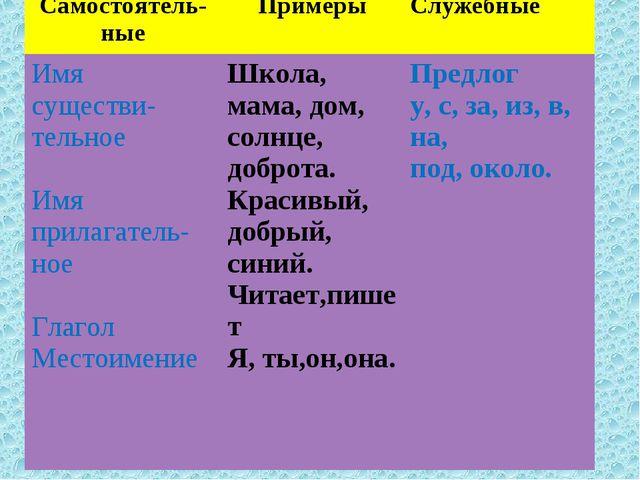 Самостоятель- ныеПримерыСлужебные Имя существи-тельное Имя прилагатель-ное...