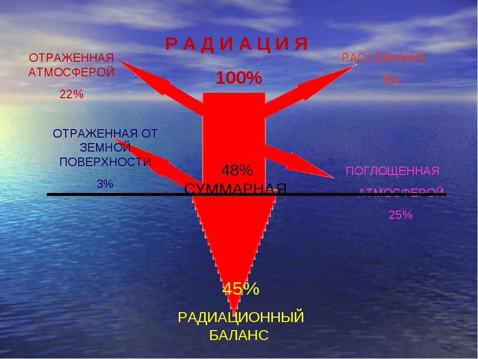 Р А Д И А Ц И Я 100% 45% РАДИАЦИОННЫЙ БАЛАНС 48% СУММАРНАЯ РАССЕЯННАЯ 5% ОТРА...