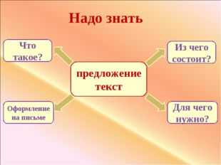 предложение текст Надо знать Из чего состоит? Для чего нужно? Что такое? Офор