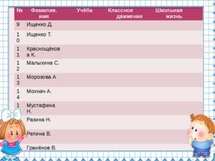 № Фамилия. имя Учёба Классное движение Школьная жизнь 9 Ищенко Д. 10 Ищенко Т