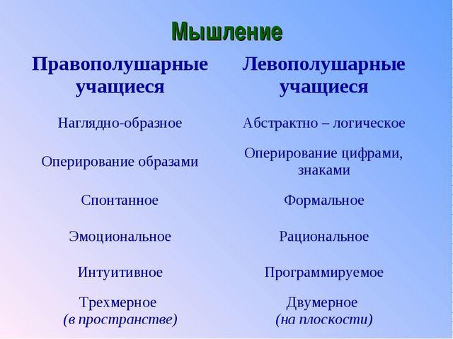 Мышление Правополушарные учащиесяЛевополушарные учащиеся Наглядно-образноеА...
