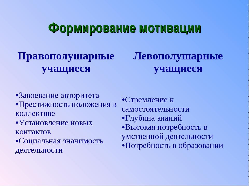 Формирование мотивации Правополушарные учащиесяЛевополушарные учащиеся Завое...