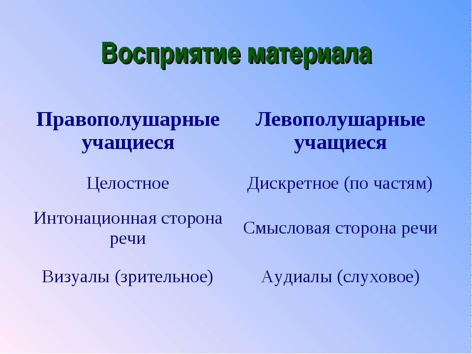 Восприятие материала Правополушарные учащиесяЛевополушарные учащиеся Целостн...