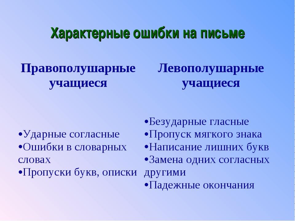 Характерные ошибки на письме Правополушарные учащиесяЛевополушарные учащиеся...