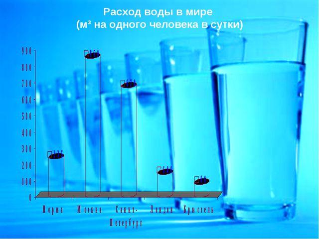 Расход воды в мире (м³ на одного человека в сутки)