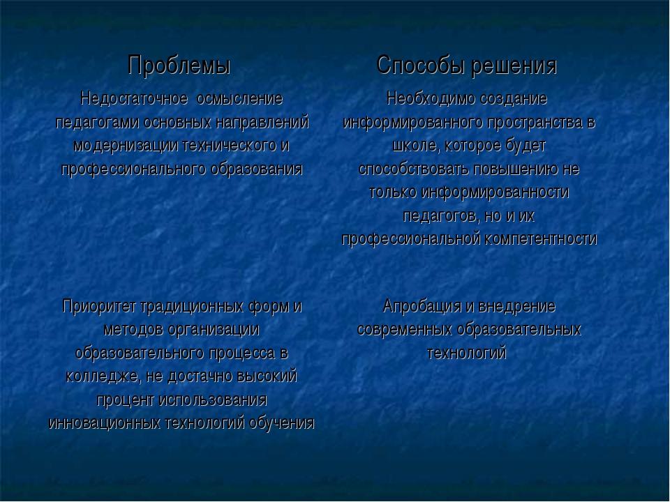 Проблемы Способы решения Недостаточное осмысление педагогами основных направ...