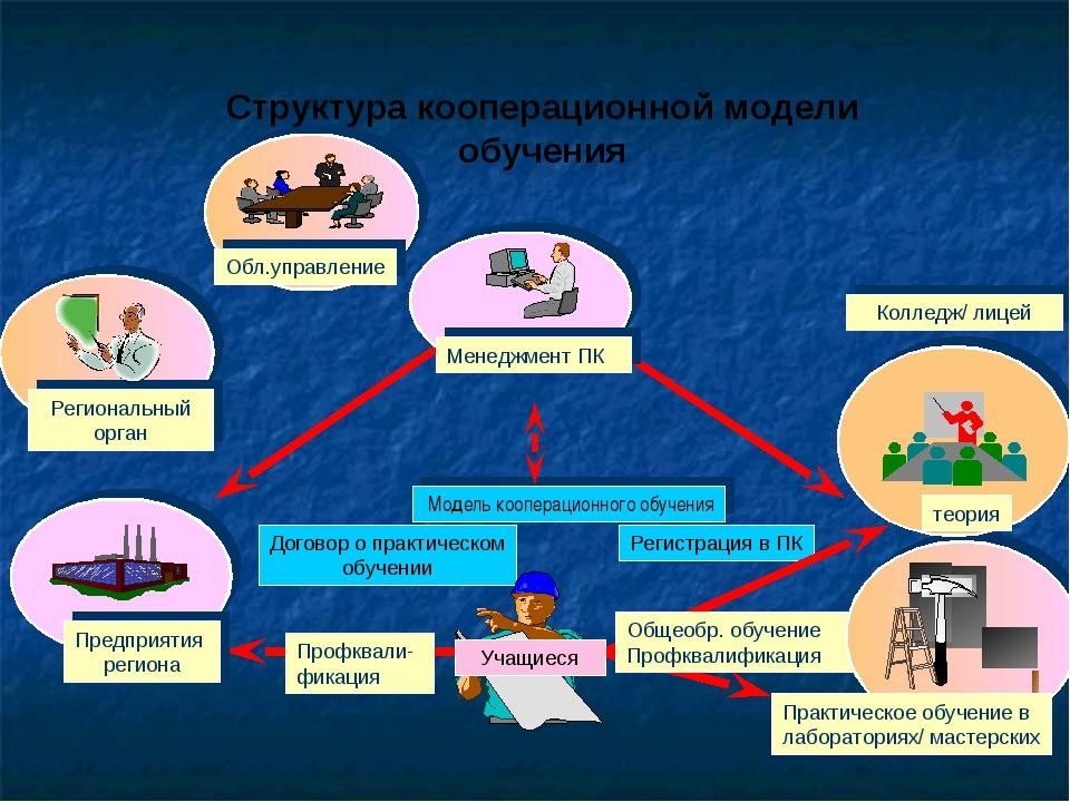 Профквали-фикация Общеобр. обучение Профквалификация Структура кооперационной...