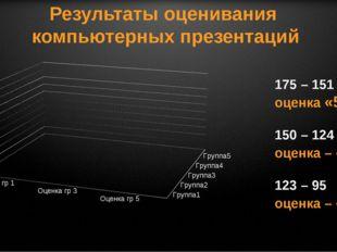 Результаты оценивания компьютерных презентаций 175 – 151 оценка «5» 150 – 124