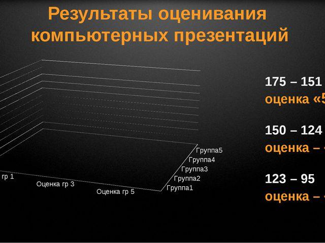 Результаты оценивания компьютерных презентаций 175 – 151 оценка «5» 150 – 124...