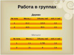 Работа в группах Дерево Металл № тела Масса, г Объем,см3 m/V, г/ см3 1 61,2 1