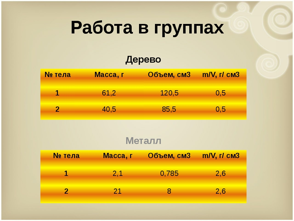 Работа в группах Дерево Металл № тела Масса, г Объем,см3 m/V, г/ см3 1 61,2 1...
