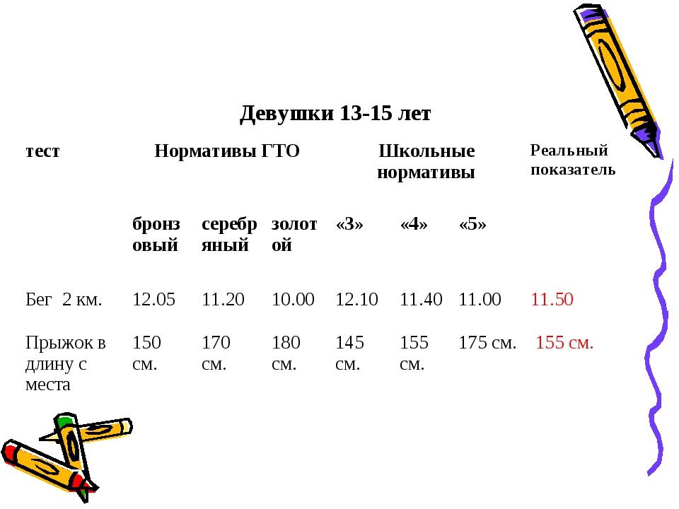 Девушки 13-15 лет тестНормативы ГТОШкольные нормативыРеальный показатель...