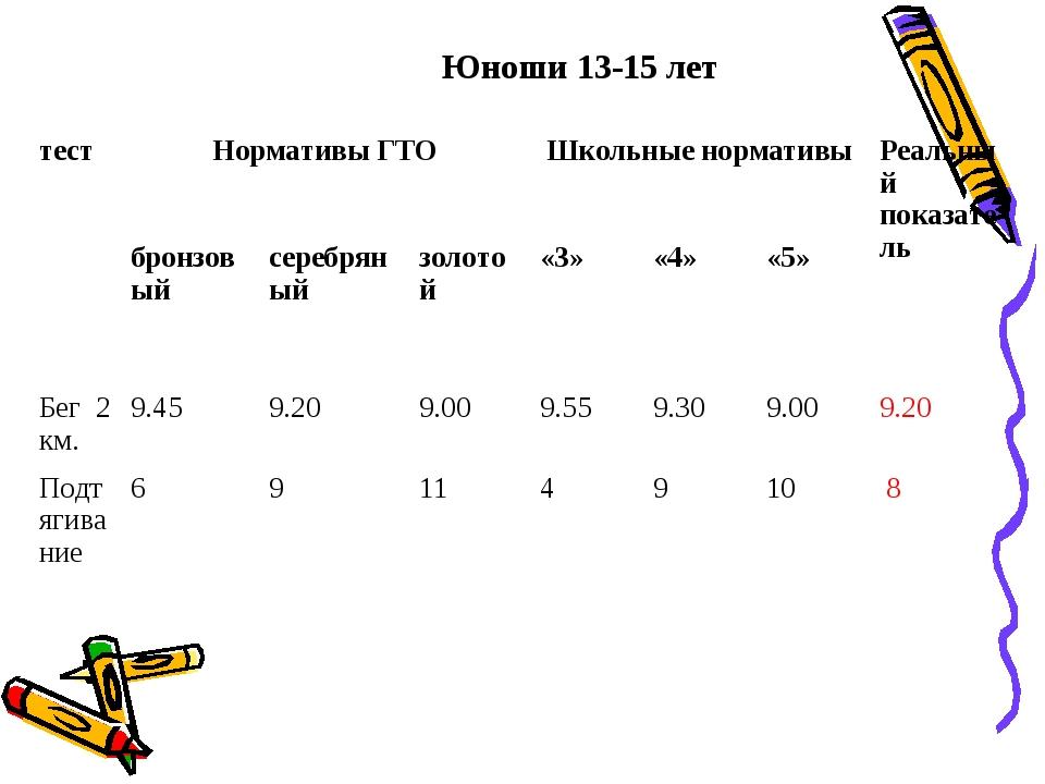 Юноши 13-15 лет тестНормативы ГТОШкольные нормативыРеальный показатель бр...