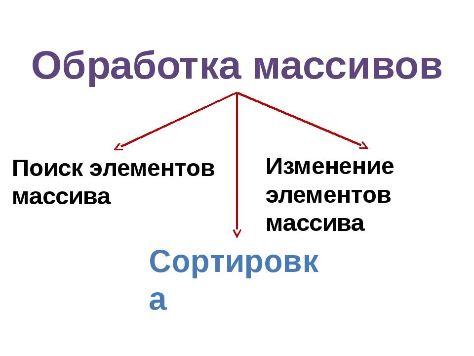 Обработка массивов Поиск элементов массива Изменение элементов массива Сортир...