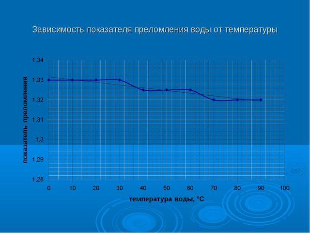 Зависимость показателя преломления воды от температуры