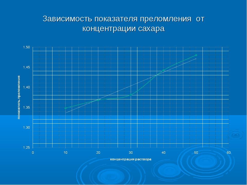 Зависимость показателя преломления от концентрации сахара