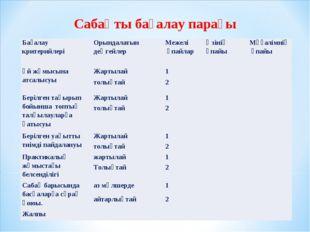 Сабақты бағалау парағы Бағалау критерийлеріОрындалатын деңгейлер Межелі ұпа