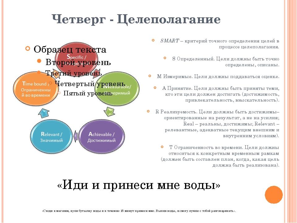 Четверг - Целеполагание SMART– критерий точного определения целей в процессе...