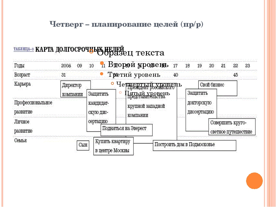 Четверг – планирование целей (пр/р)