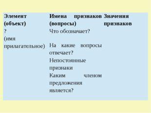 Элемент (объект) Имена признаков (вопросы) Значения признаков ? (имя прилага