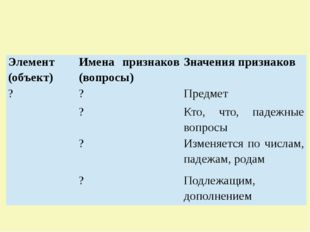 Элемент (объект) Имена признаков (вопросы) Значения признаков ?  ? Предмет