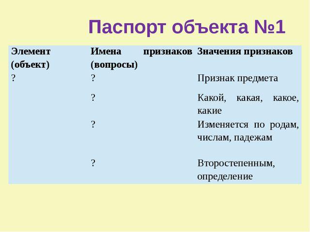 Паспорт объекта №1 Элемент (объект) Имена признаков (вопросы) Значения призн...
