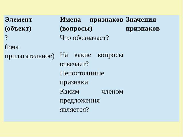 Элемент (объект) Имена признаков (вопросы) Значения признаков ? (имя прилага...