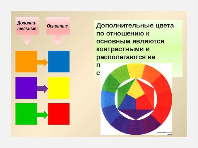 Дополнительные цвета по отношению к основным являются контрастными и распола...
