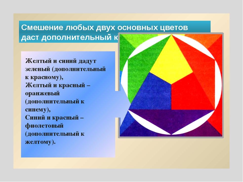 Смешение любых двух основных цветов даст дополнительный к третьему. Желтый и...