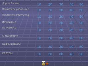 Дороги России1020304050 Показатели работы ж.д1020304050 Показатели
