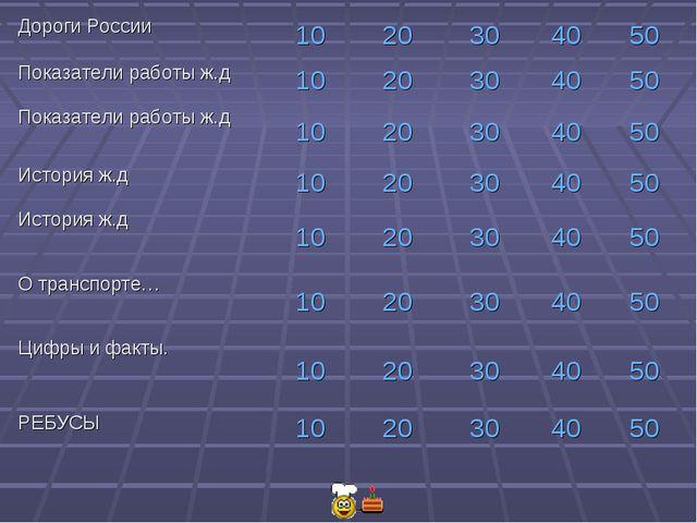 Дороги России1020304050 Показатели работы ж.д1020304050 Показатели...