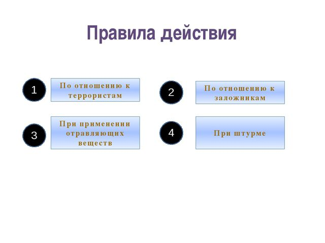 Правила действия По отношению к террористам При штурме При применении отравля...