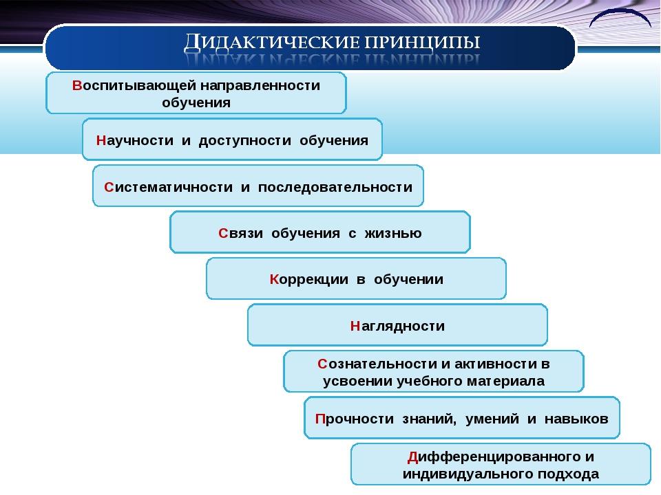Научности и доступности обучения Систематичности и последовательности Ко...