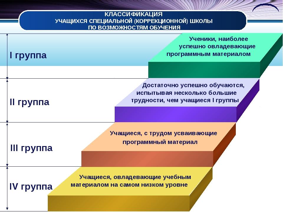 КЛАССИФИКАЦИЯ УЧАЩИХСЯ СПЕЦИАЛЬНОЙ (КОРРЕКЦИОННОЙ) ШКОЛЫ ПО ВОЗМОЖНОСТЯМ ОБУЧ...