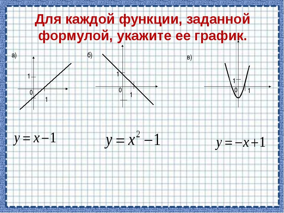 Для каждой функции, заданной формулой, укажите ее график. а) 1 0 1 1 1 0 1 1...