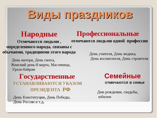 Виды праздников Народные Отмечаются людьми , определенного народа, связаны с...