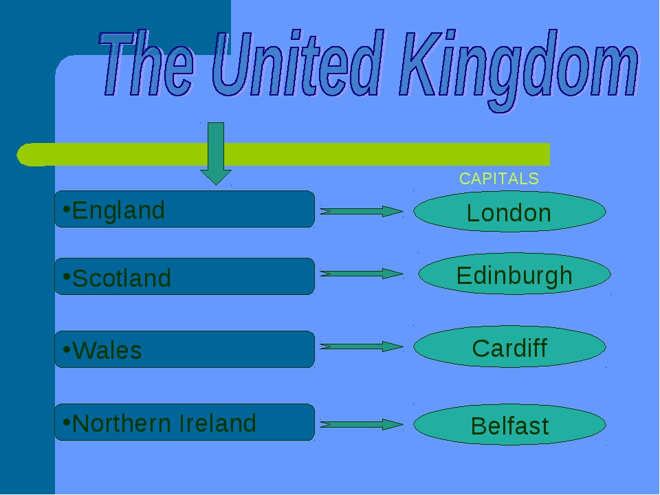 CAPITALS England Scotland Wales Northern Ireland London Edinburgh Cardiff B...