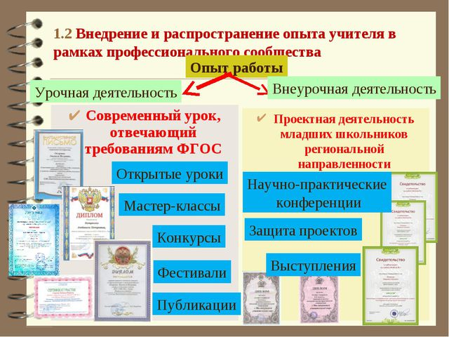 1.2 Внедрение и распространение опыта учителя в рамках профессионального сооб...